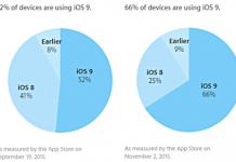 Statistiche Sull'installazione di iOS 9