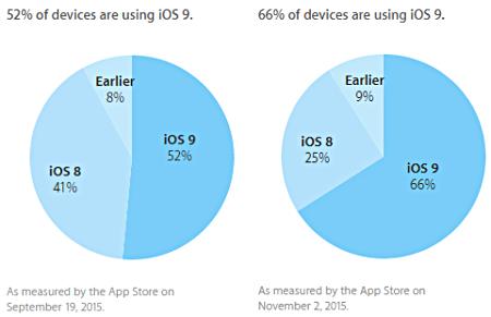 Estatísticas sobre a instalação do iOS 9