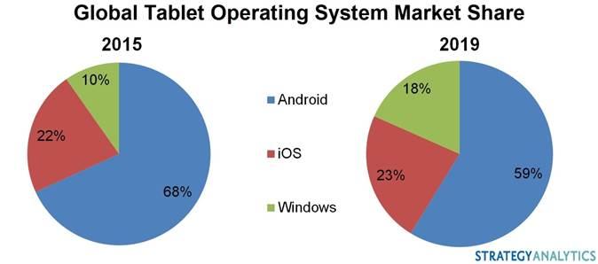 Grafico vendite tablet
