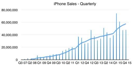 Vendite di iPhone