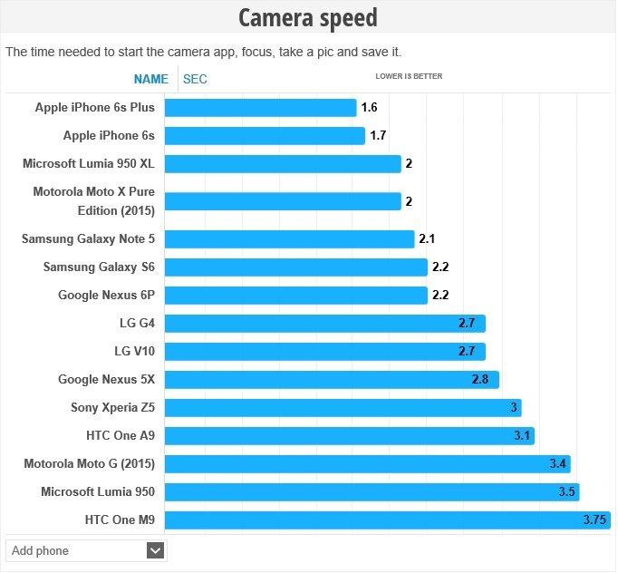 Camera speed