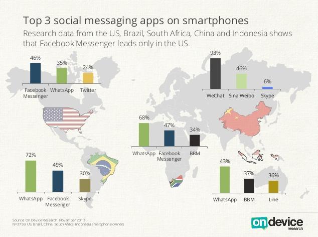 Applicazioni di messaggistica più utilizzate al mondo