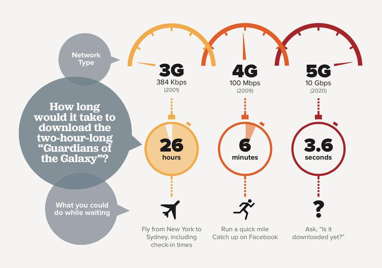 Connexion 5G
