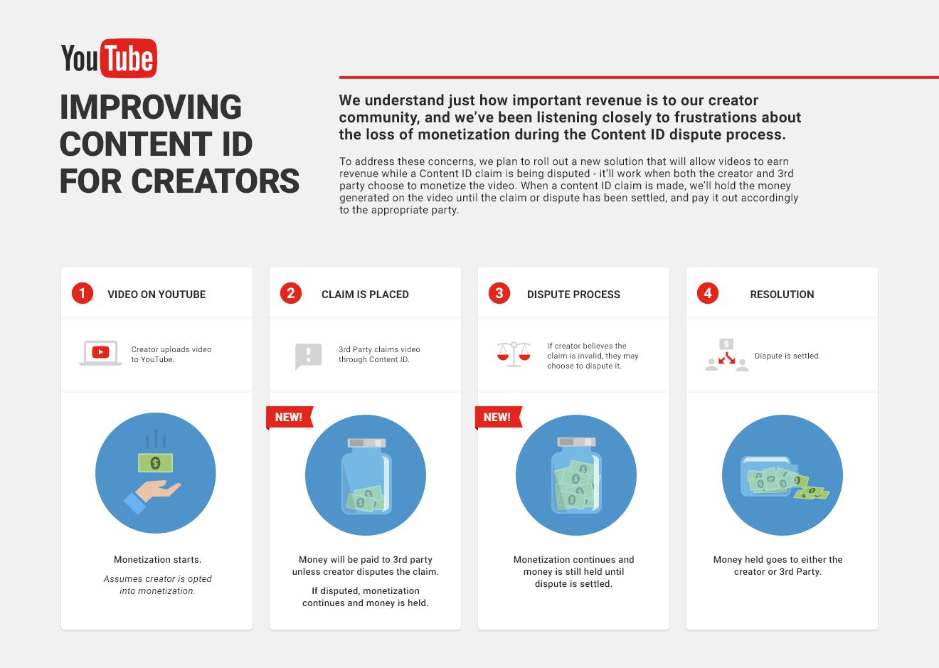 YouTube将允许报告的视频通过广告获得