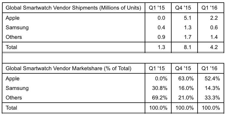 Estrategia-Analytics-Apple-reloj-Q1-2016
