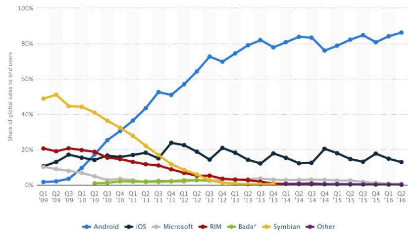 nuevo record del mercado android
