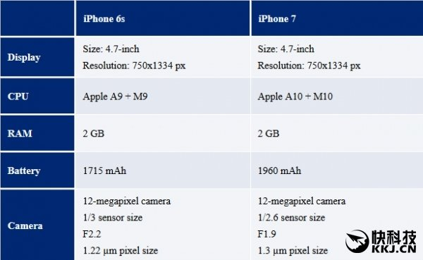 Apple iPhone 7 differenze iPhone 6s