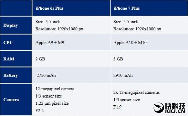 Apple iPhone 7 Plus differenze iPhone 6s Plus