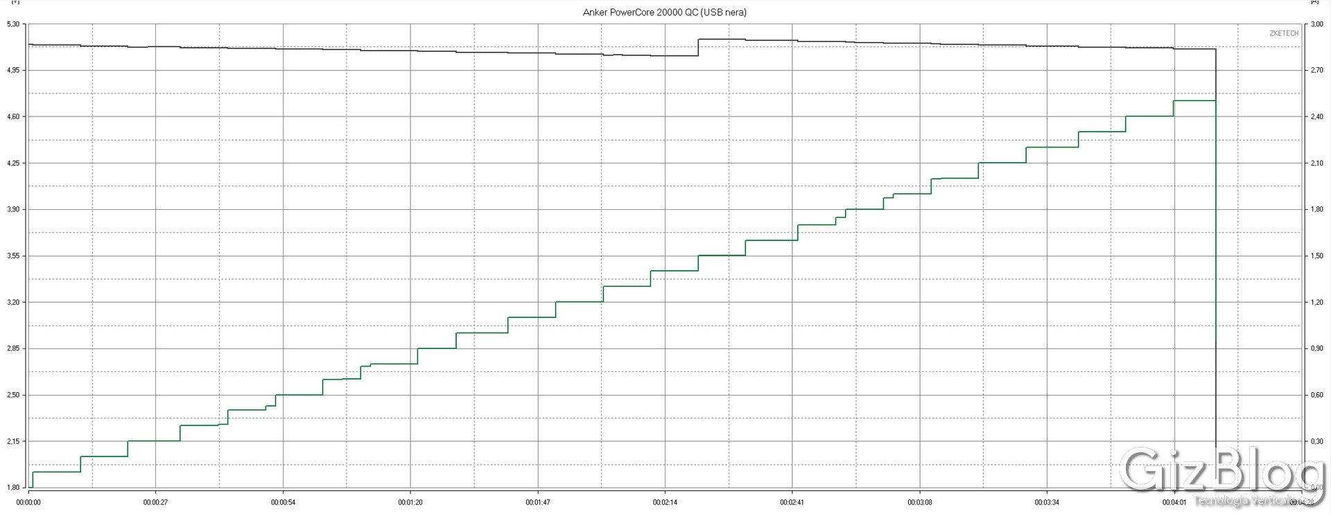 Anker PowerCore Speed 20000 QC