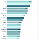 google pixel ram benchmark