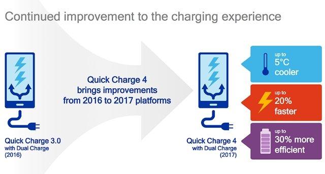 qualcomm quickcharge 4.0