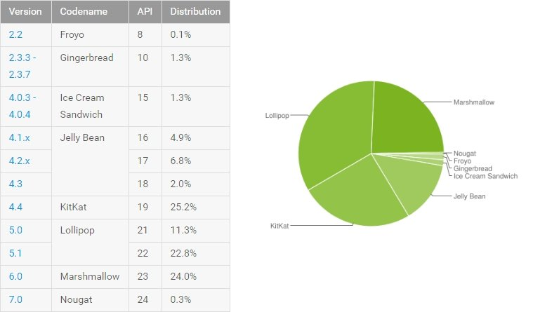 android nougat market distribution