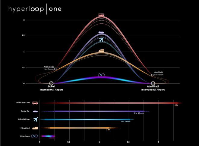 hyperloop one dubai abu dhabi
