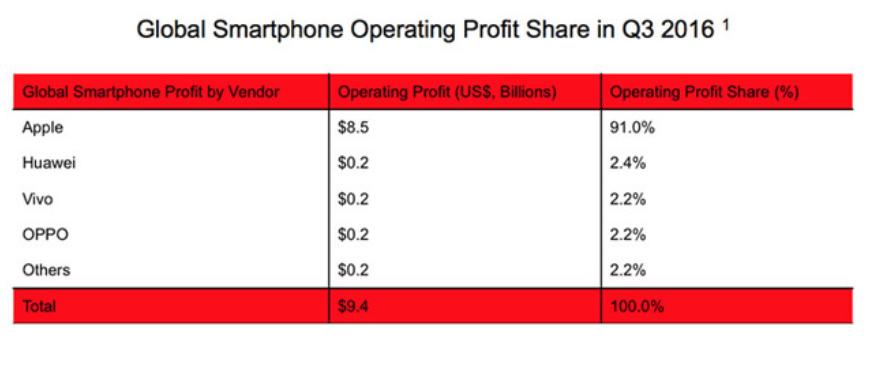profitti smartphone q3