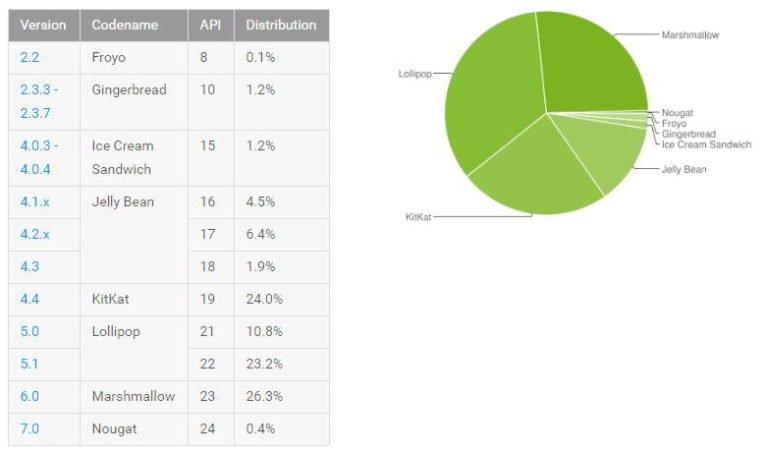 android 7.0 nougat installazione