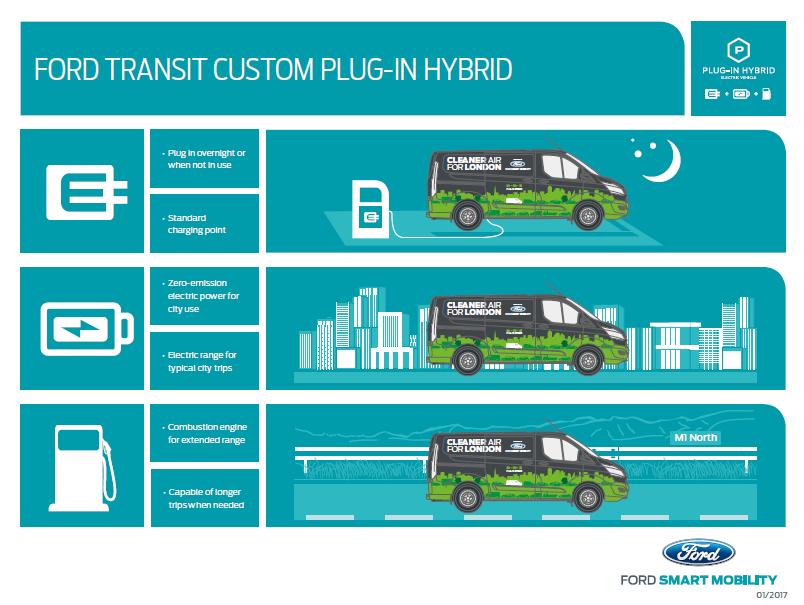 Ford veicoli commerciali elettrici