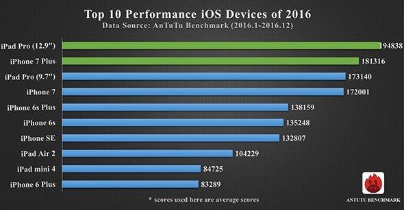 top 10 antutu smartphone 2016 ios