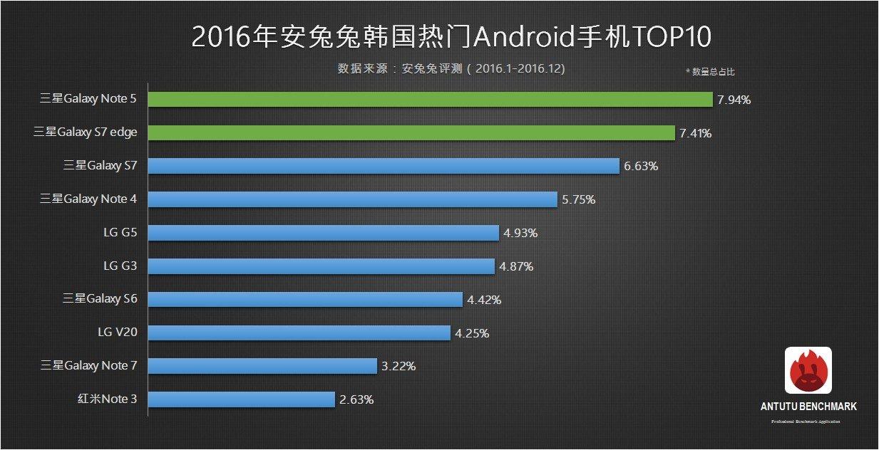 top 10 antutu smartphone più popolari 2016 corea