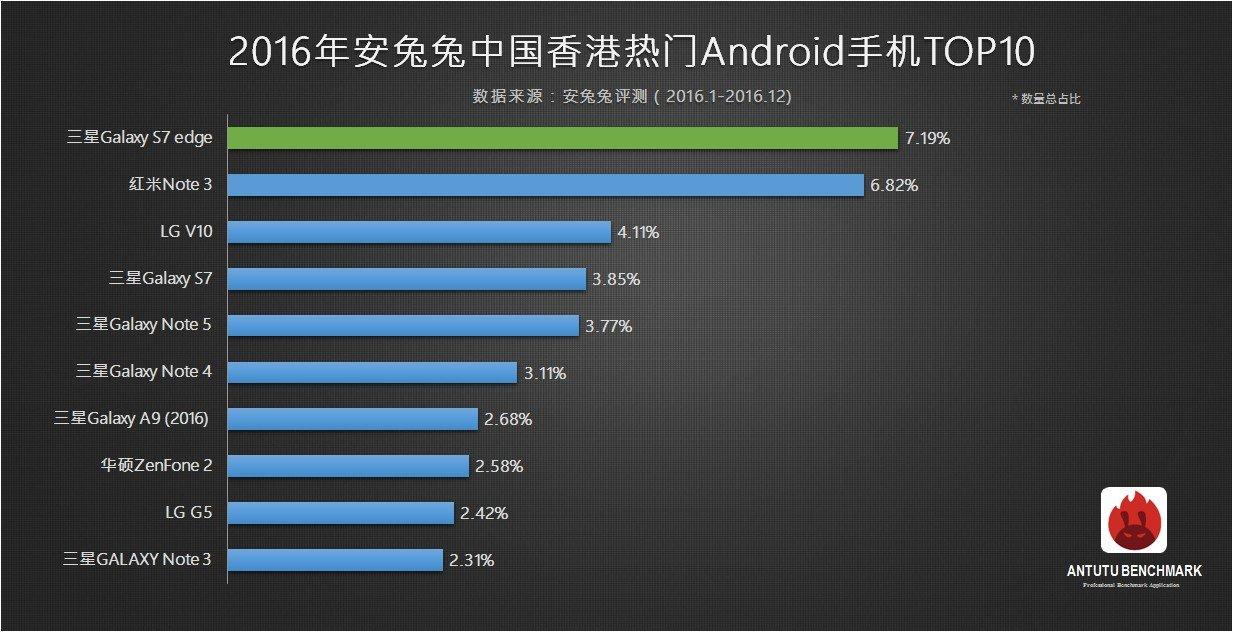 top 10 antutu smartphone più popolari 2016 hong kong