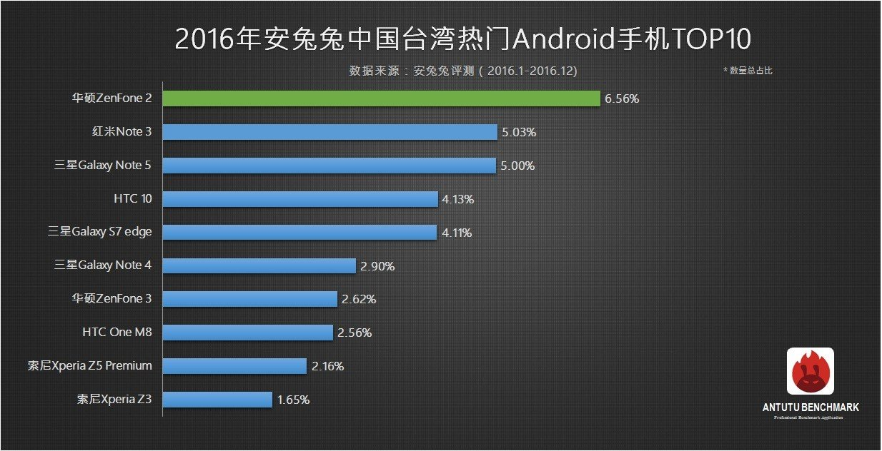 top 10 antutu smartphone più popolari 2016 taiwan