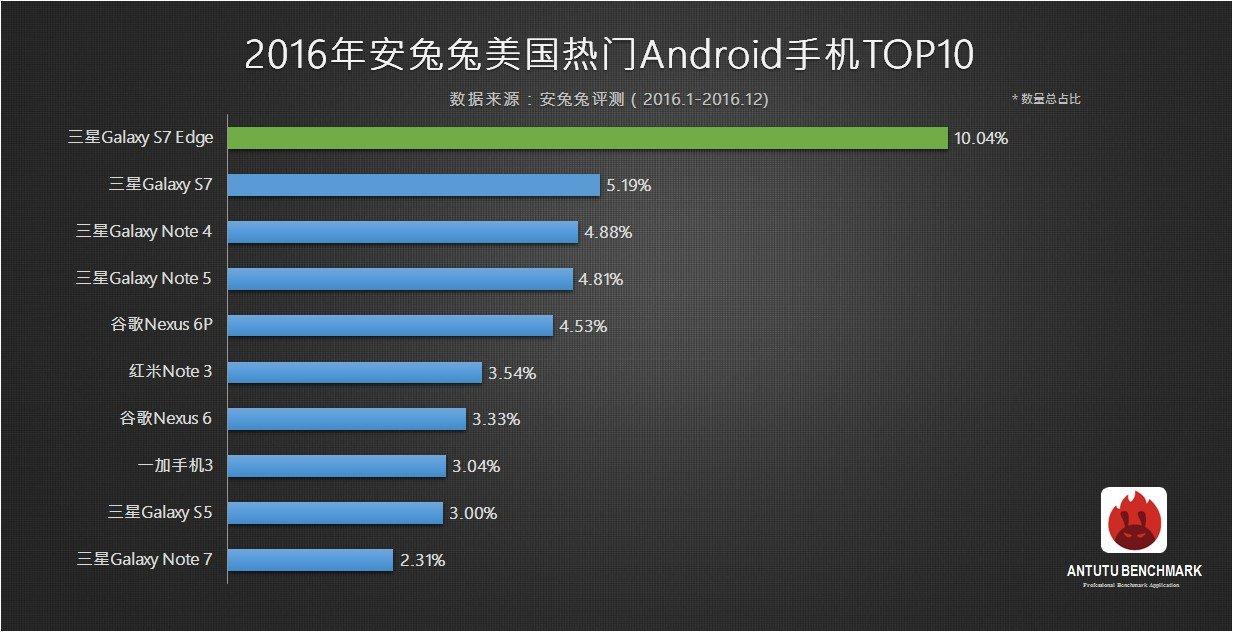 top 10 antutu smartphone più popolari 2016 usa