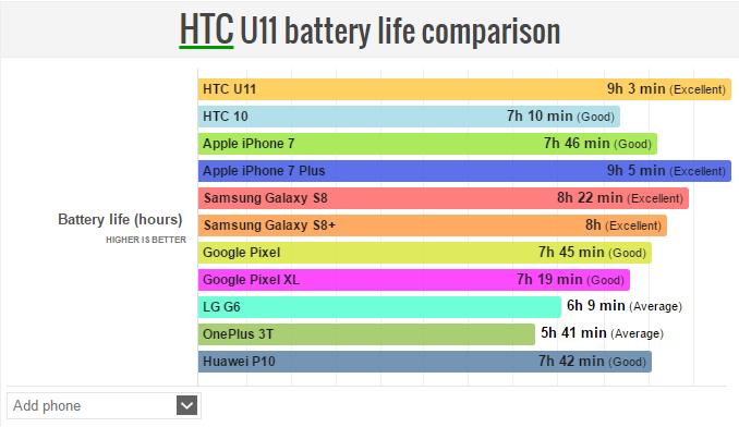 HTC U11 autonomia comparazione