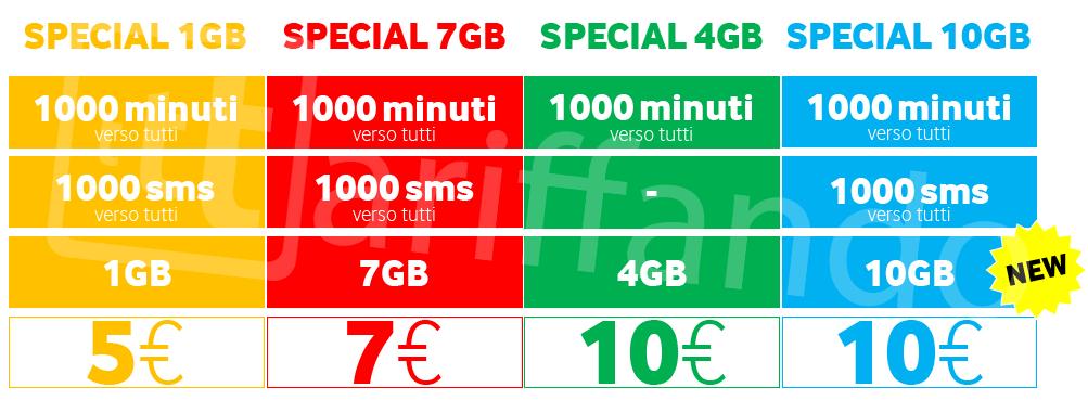 vodafone special 10 GB vodafone winback