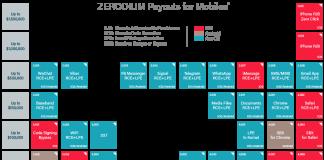 WhatsApp Signal Zerodium