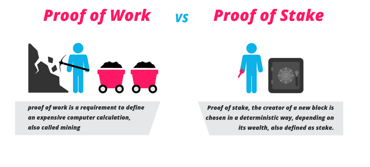 proof of work stake
