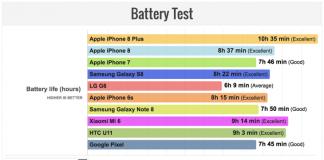 top-di-gamma-2017-confronto-test-batteria