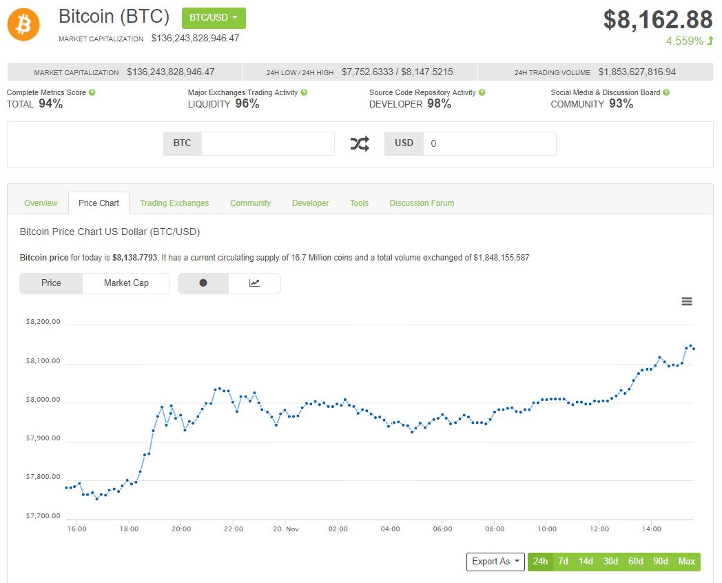 Bitcoin 8000 dollari cryptovalute