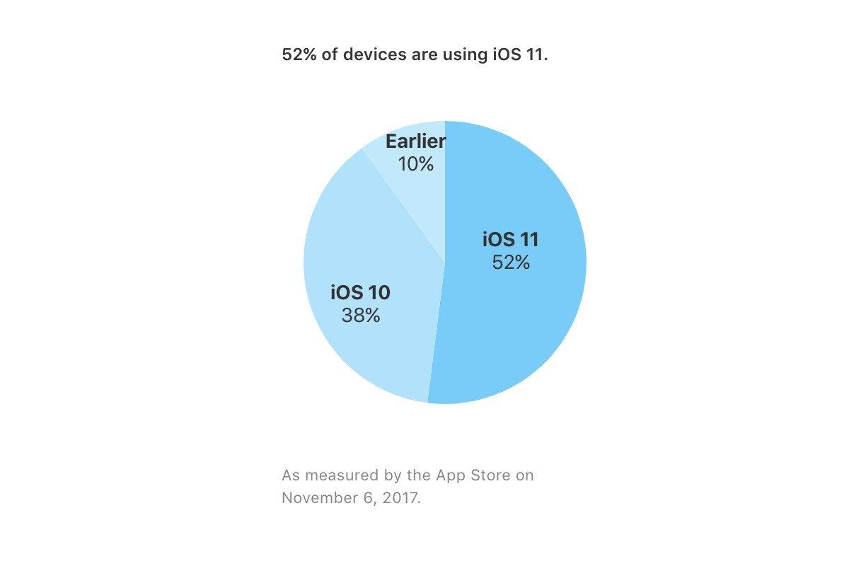 ios-11-stime-apple