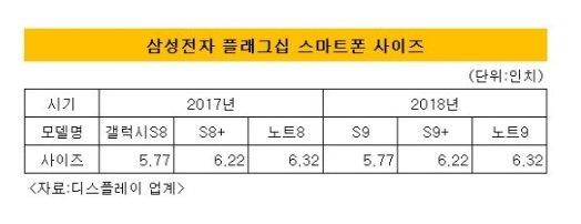 Samsung Galaxy S9 produzione di massa