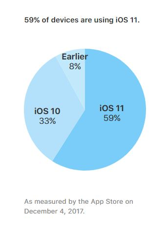 apple ios 11 dati iphone x