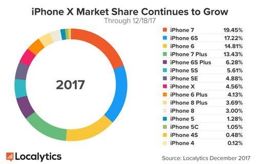 iphone 7 iphone x localytics