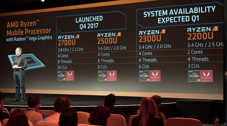 AMD Ryzen en Vega