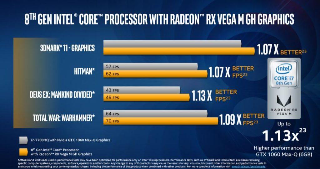 Coffelake Radeon Rx Vega M