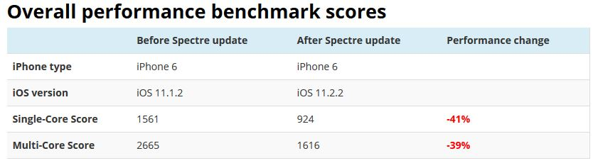 iphone 6 benchmark prima e dopo fix spectre