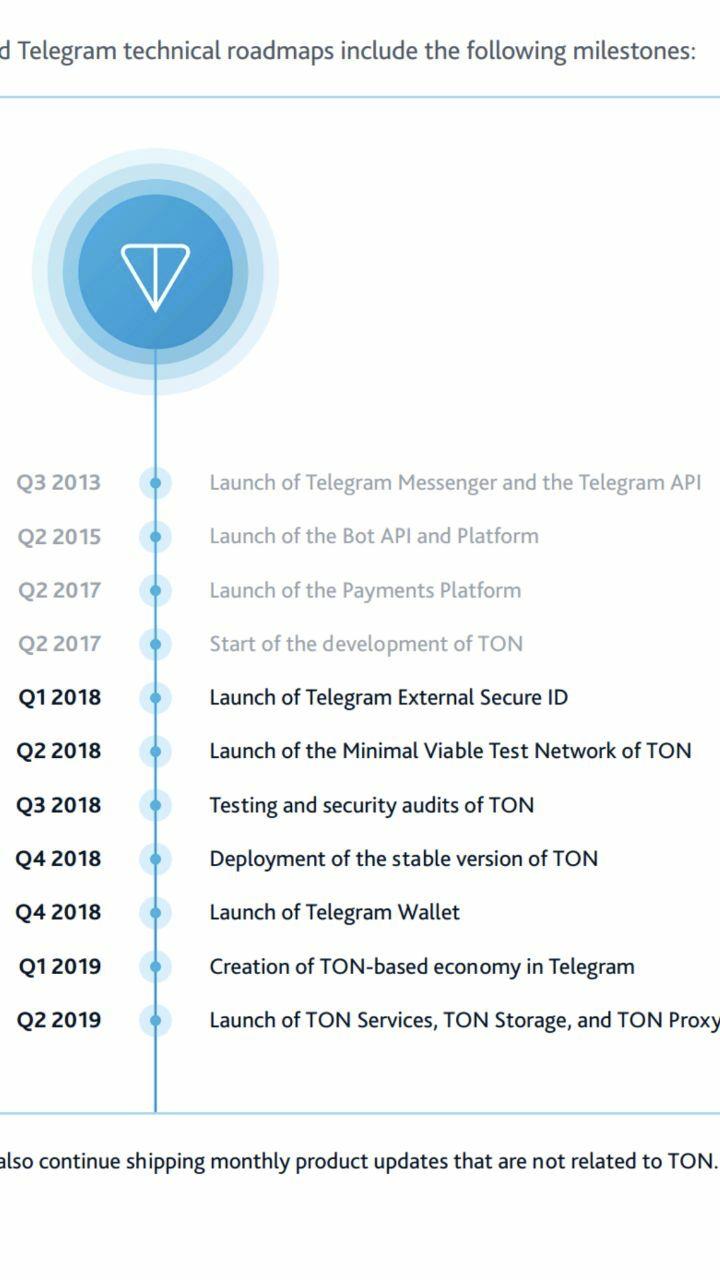 telegrama cripto- bot)
