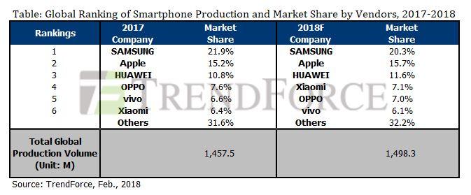 TrendForce global smartphone market
