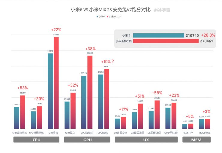 qualcomm-snapdragon-845-vs-835