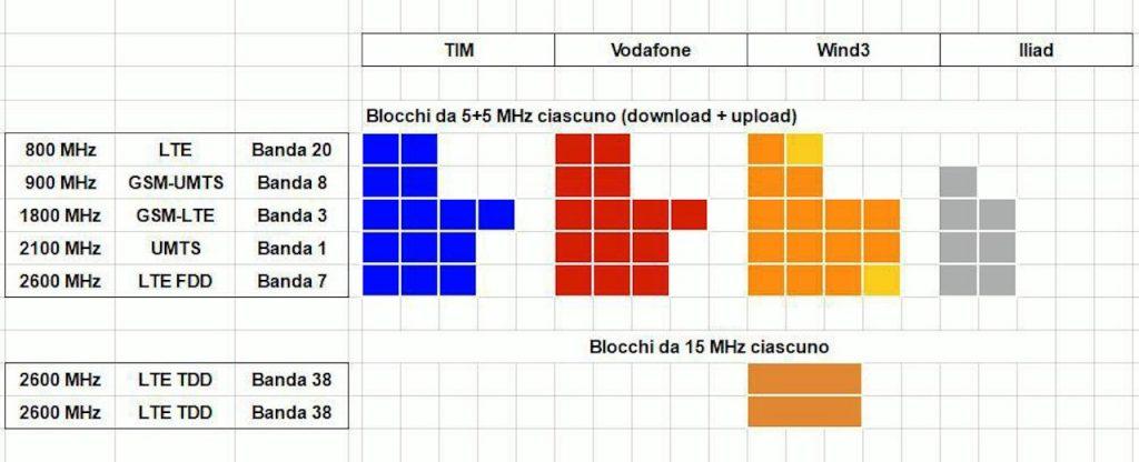 iliad frequenze utilizzate in italia