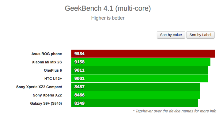 asus rog phone benchmark
