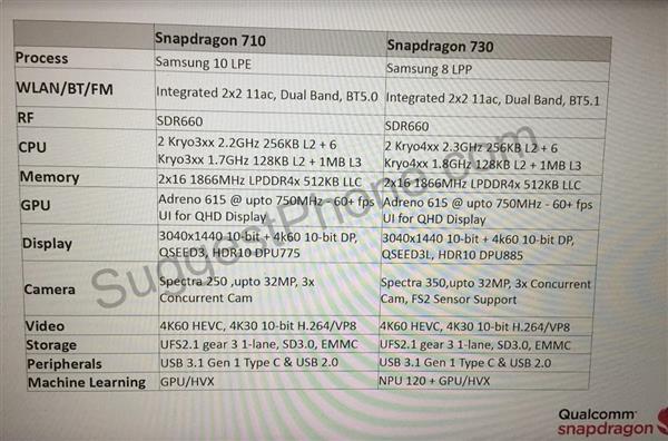qualcomm snapdragon 720 npu