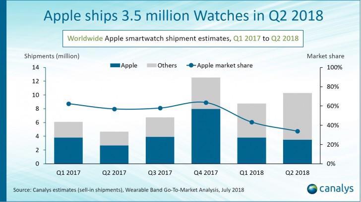 Apple Watch Canalys