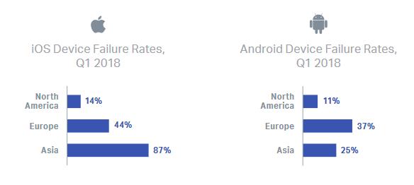 Samsung: primato di smartphone più difettosi nel primo trimestre 2018