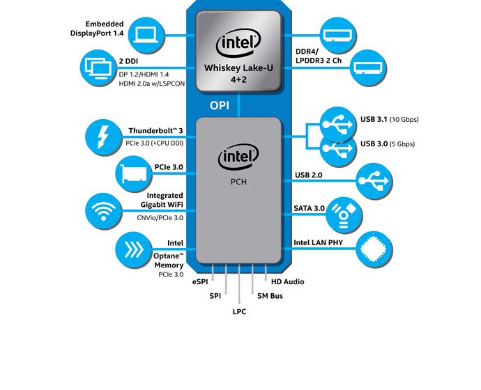 Intel Core U Series