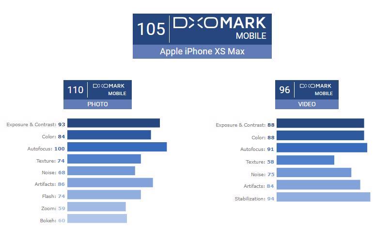 Apple iPhone XS Max DxOMark 3