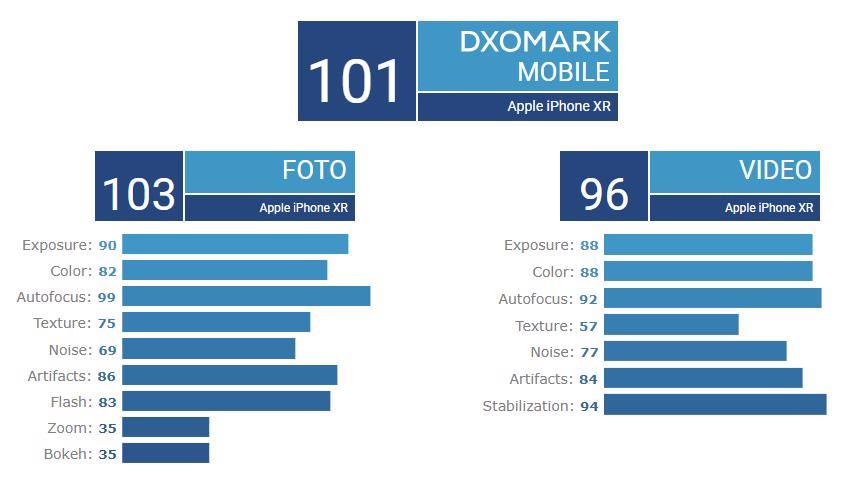 Apple iPhone XR DxOMark