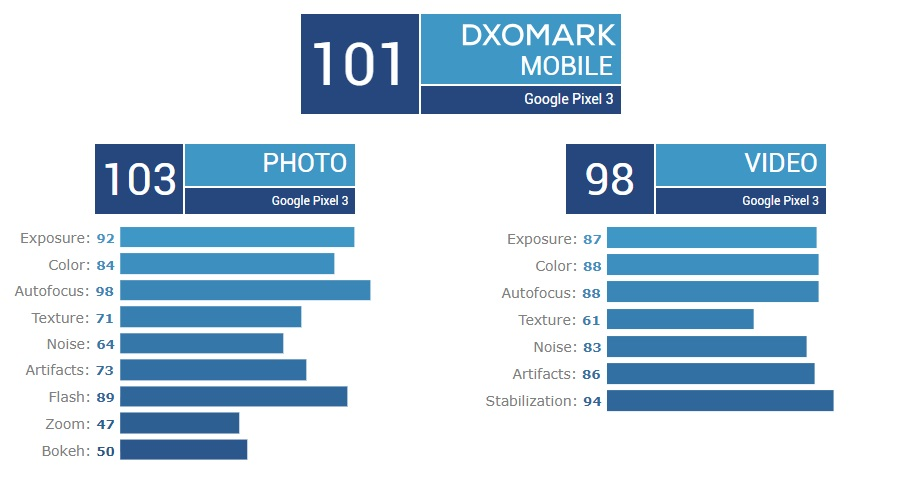 谷歌像素3 dxomark